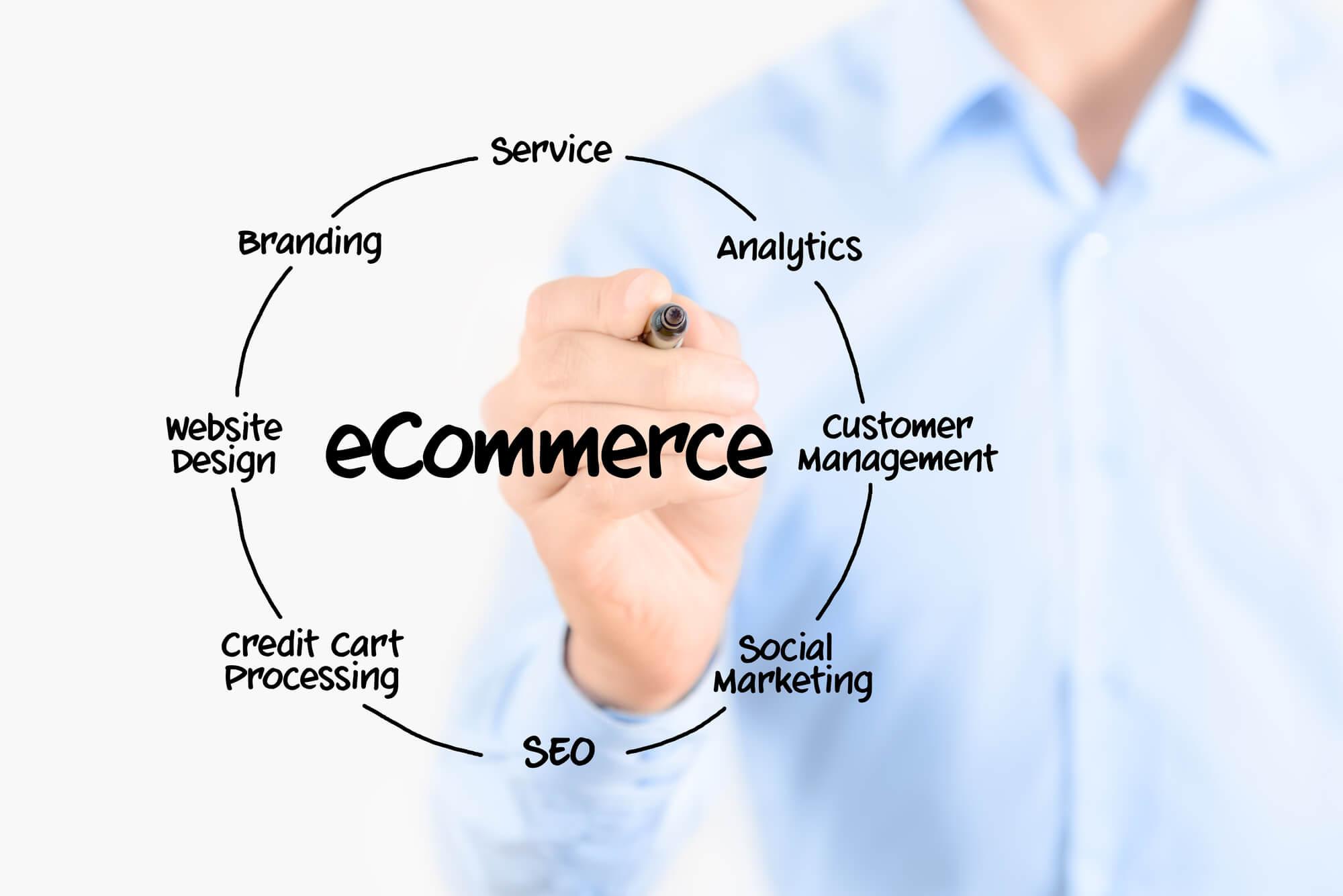 ecommerce seo new orleans - Big Easy SEO