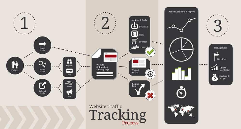 Website Tracking Codes-BigEasySEO.com