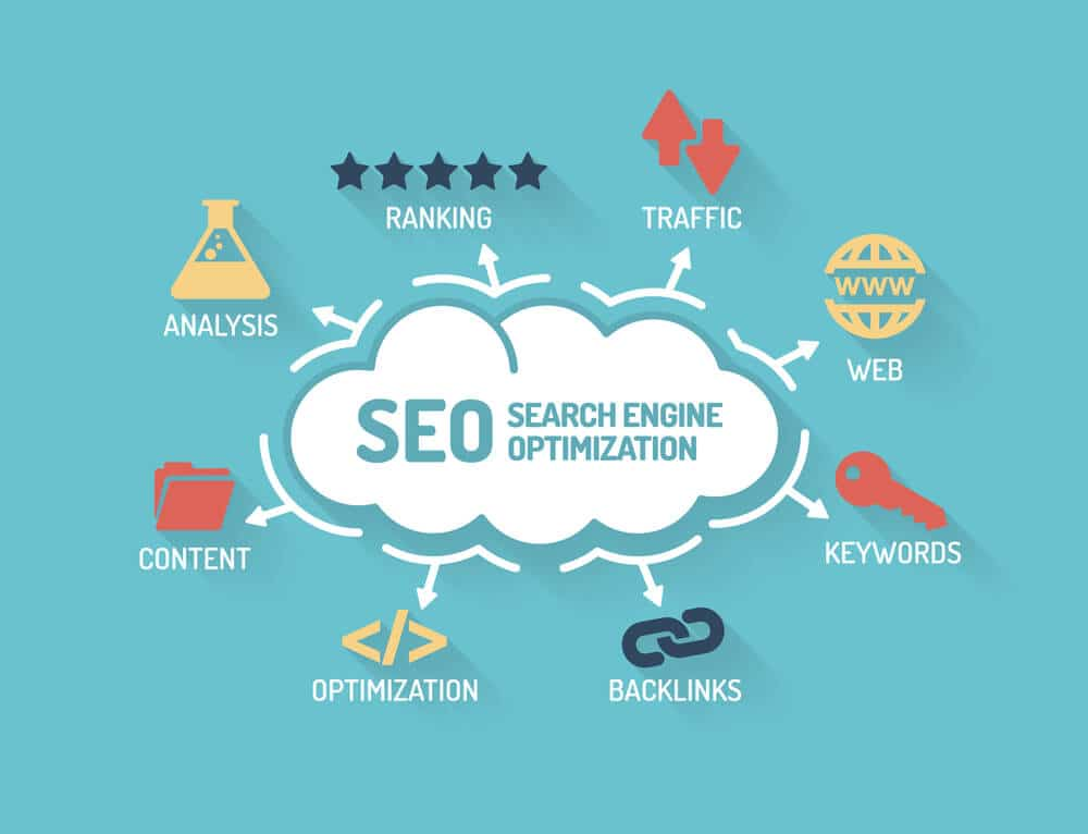 Search Engine Optimization (SEO) - Big Easy SEO